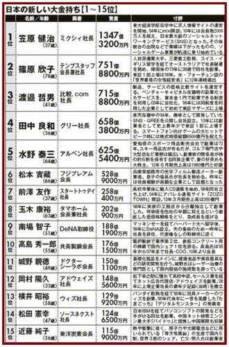 日本長者番付2013